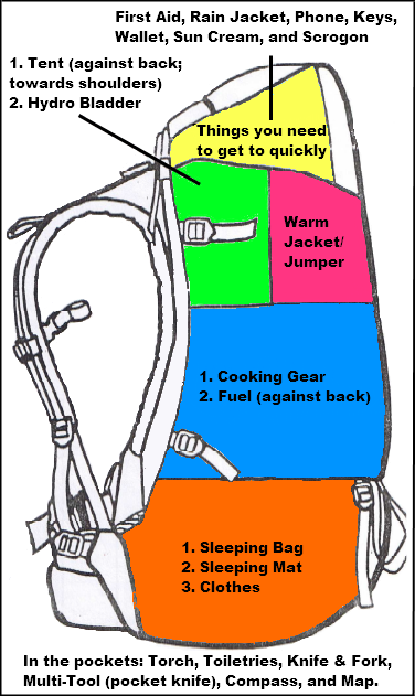 Beginners Guide to Packing a Hiking Bag