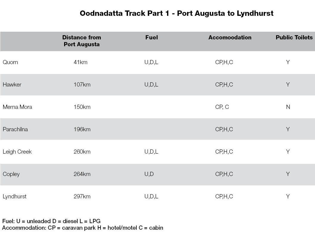 Oodnadatta Track Part 1 Distances and Services
