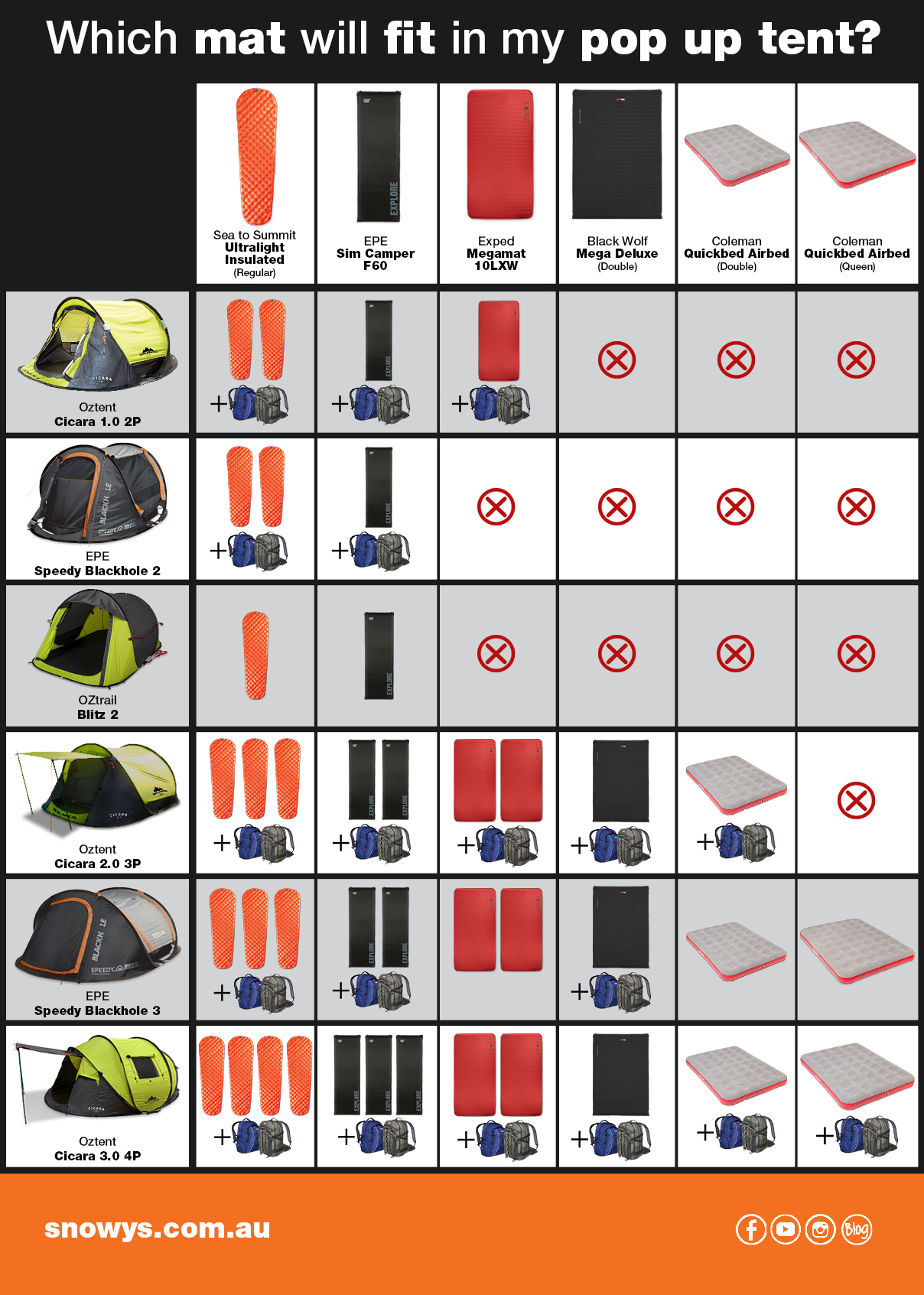 Infographic demonstrating which sleeping mats fit inside certain branded tents.
