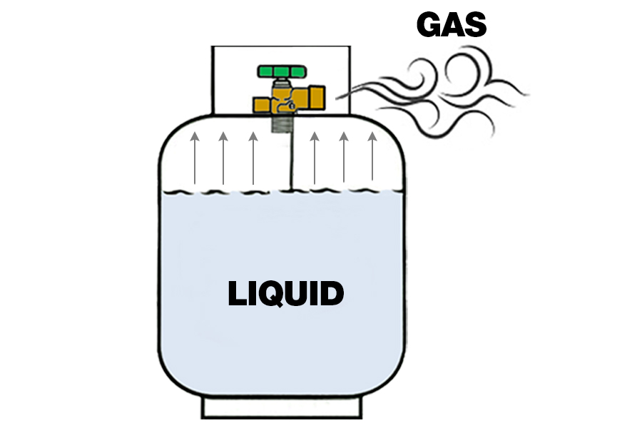 Gas bottle diagram showing liquid inside bottle and gas exiting the bottle
